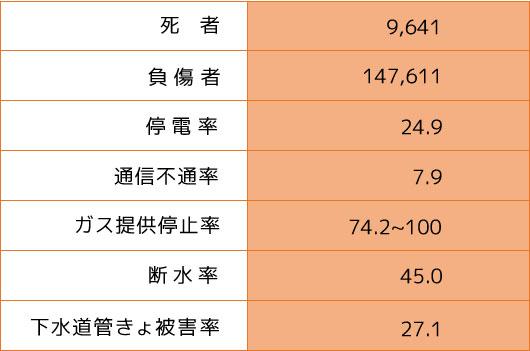 東京で地震がおきたら